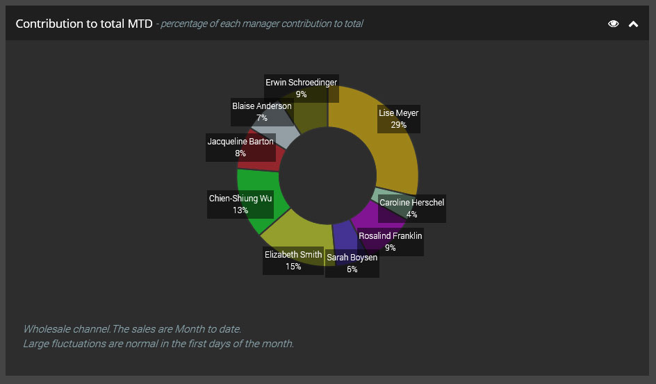Sales Dashboard, Overall ontribution